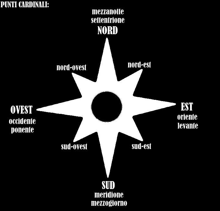 geografia punto cardinale: